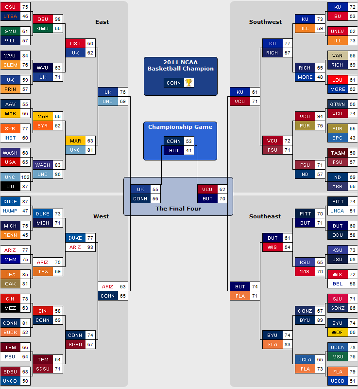 2011 March Madness Bracket Results